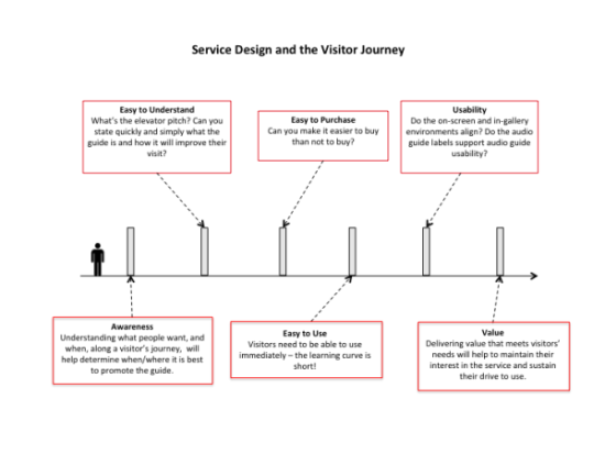 Service design and the visitor experience